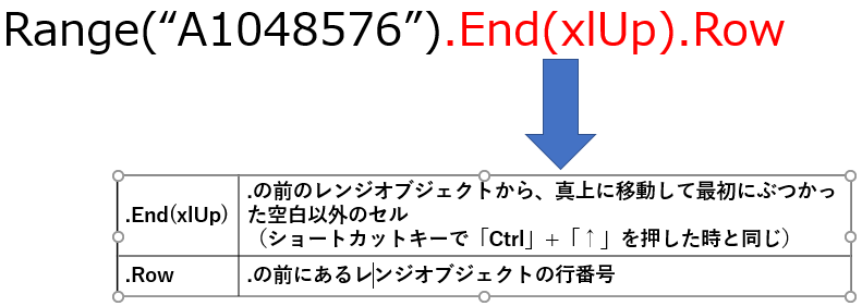 End(xlUp)をやさしく説明