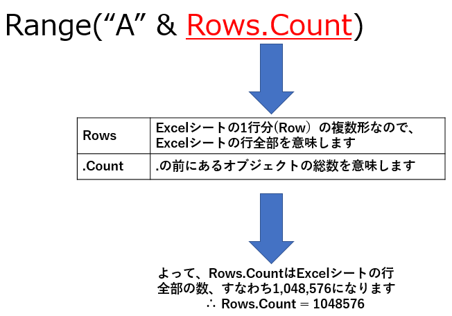 Rows.Countをやさしく説明