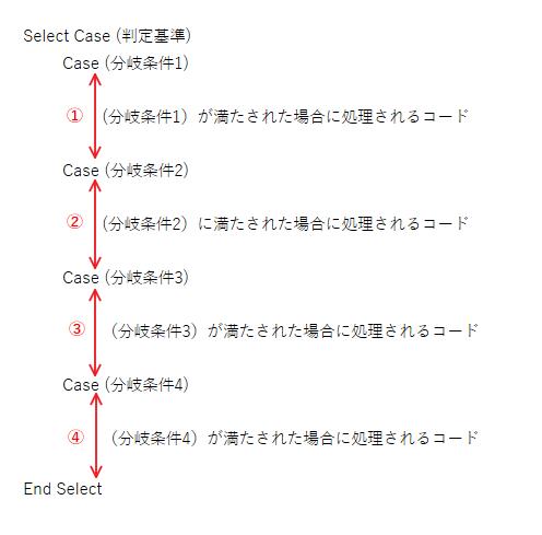 Select文まとめ説明図