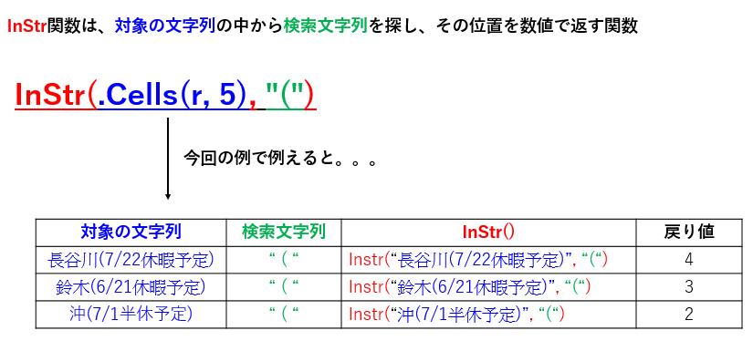 InStr関数の使い方をやさしく説明