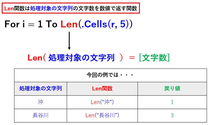 Len関数をやさしく説明
