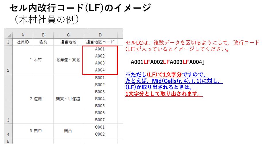 セル内改行コード(LF)がMid関数によって取り出されるイメージ図