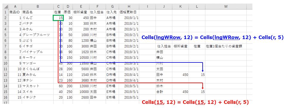 クロス集計表の在庫列を集計する仕組み説明図