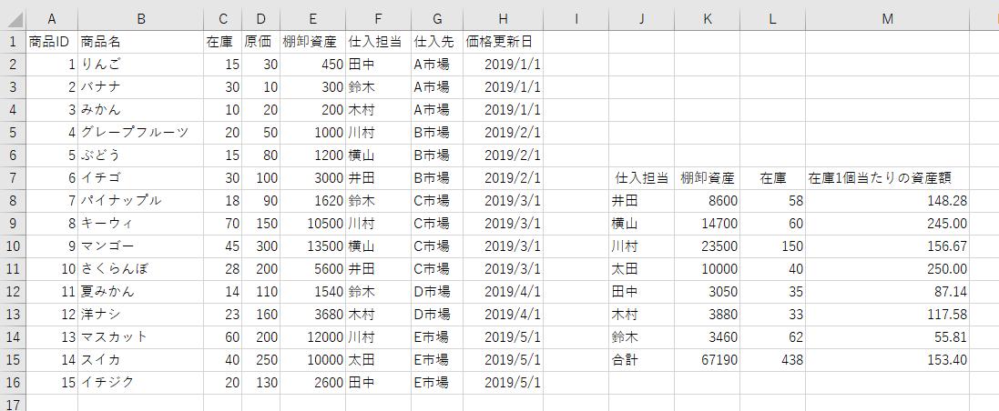 VBAサンプルコード実行後のクロス集計結果