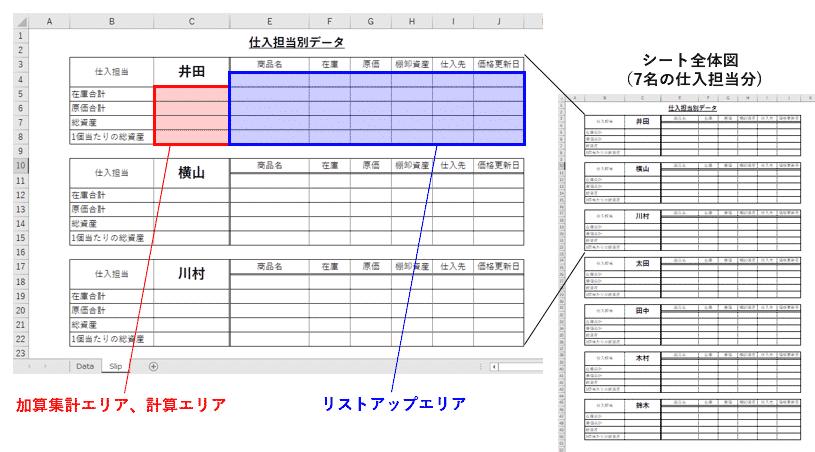集計先の帳票形式集計表を説明した図