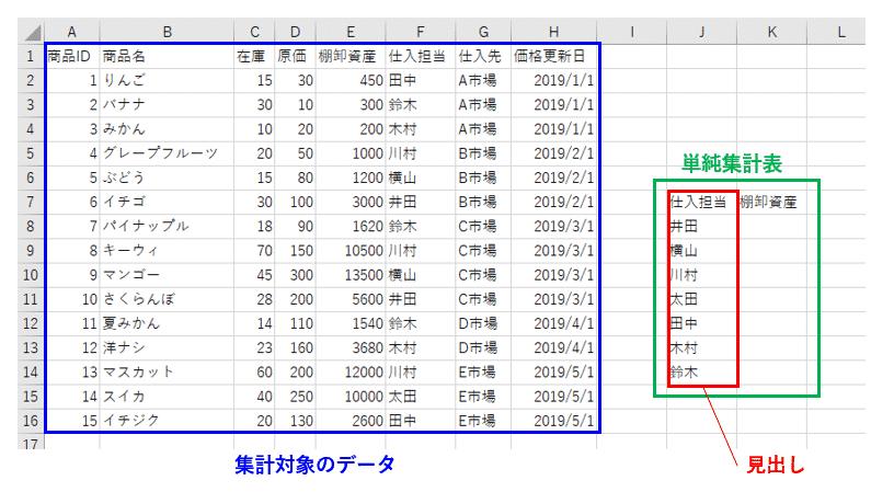 集計元データと単純集計表の説明図