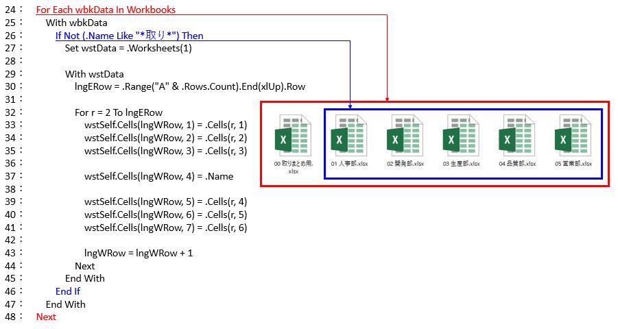 1つの取りまとめ用ファイルと5つの部門用ファイルの処理概要