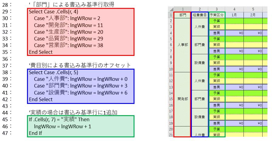 3つのプロセスによりサンプルシート上の書込み行を決めているVBAコード