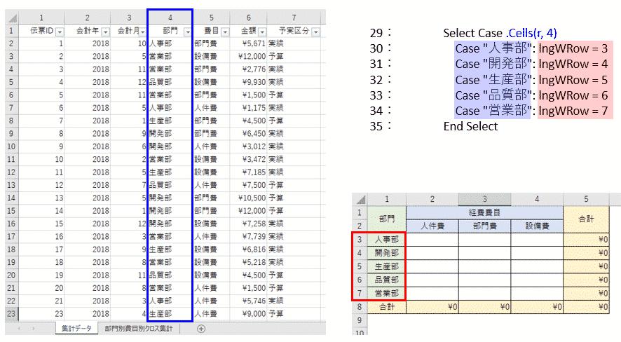 クロス集計表への書込み行を決めるアルゴリズム