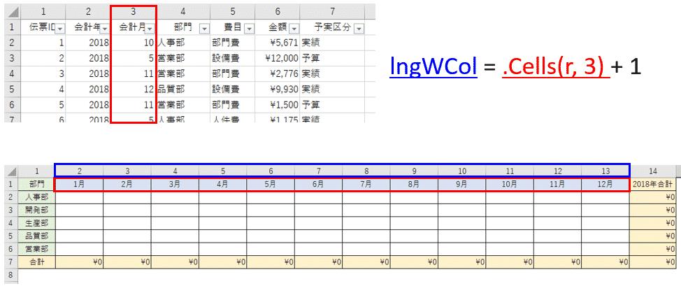 表の書込み列番号を決めるアルゴリズム