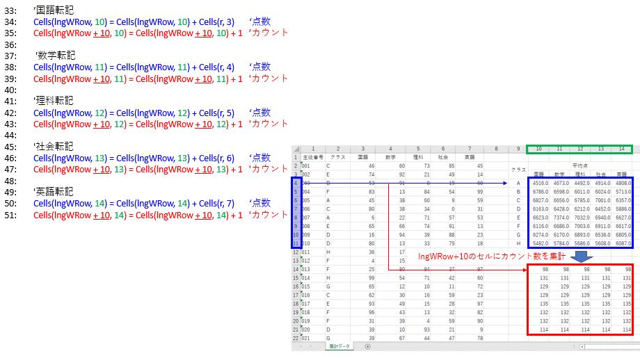 点数の合算とデータ数カウント