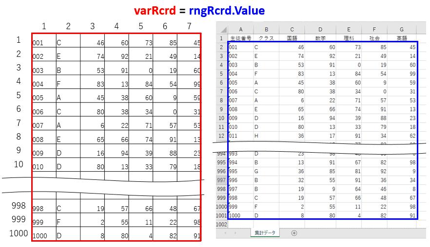 Excelシートのデータを配列に代入するイメージ図