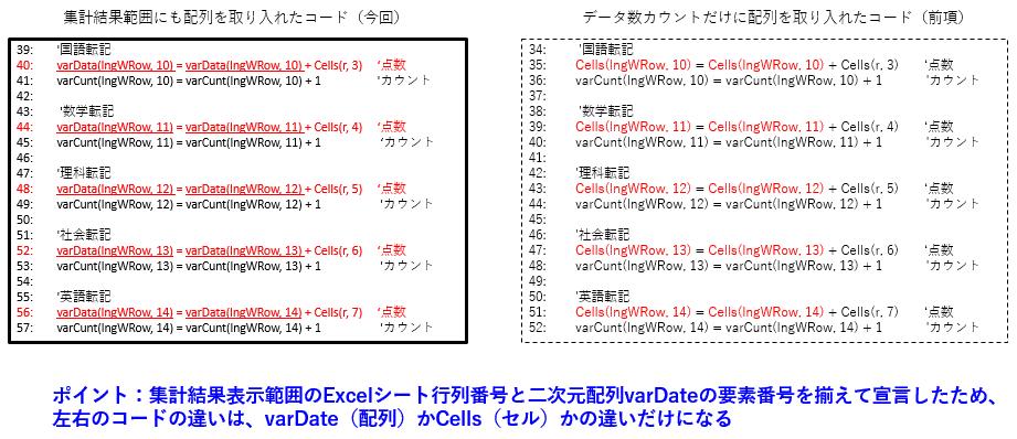 点数の合算合計を二次元配列←セルに変えたVBAコード