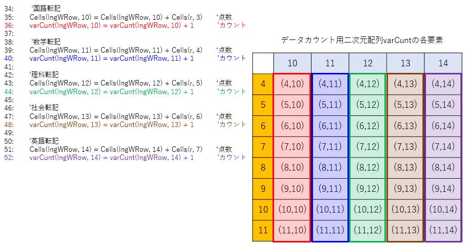 データカウント数に配列を使う