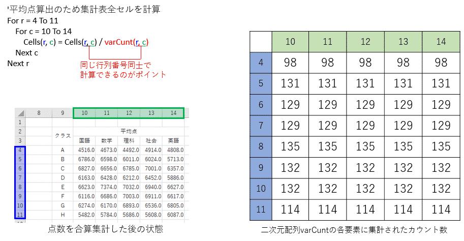 平均点を計算・表示させるアルゴリズム