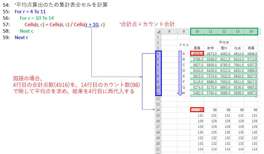平均点を計算し表示させるVBAコード