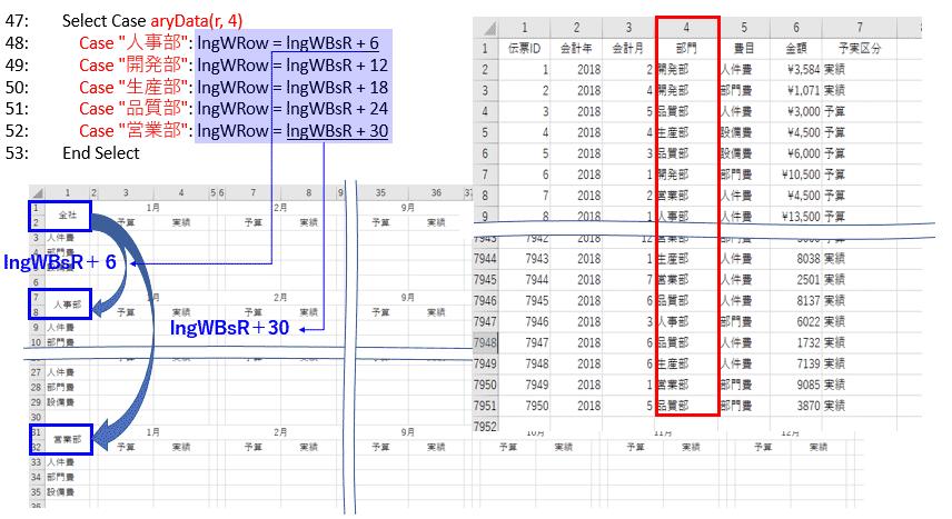 部門別集計先書込み行番号を決めるアルゴリズム