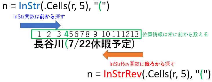 InStr関数とInStrRev関数の基本的な使い方
