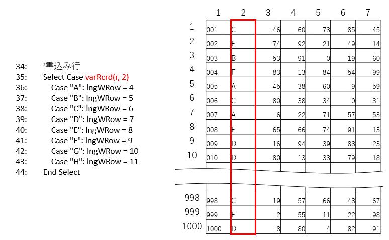 配列varRcrdのクラスデータを書込み行判定にする