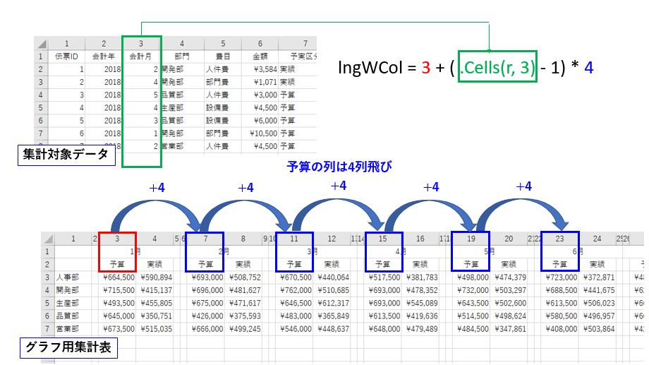 グラフ用集計表への書込み列番号を決めるアルゴリズム