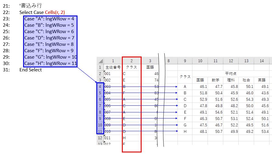 各レコードのクラスデータを読み取り書込み行を決める