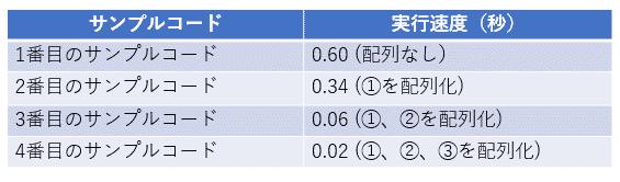 4つのサンプルコードの実行速度比較