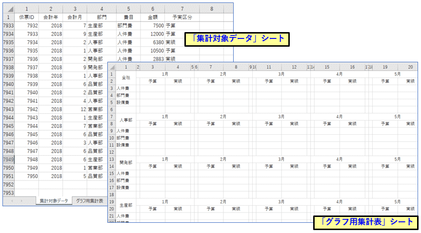 集計対象レコードと集計先グラフ用集計表
