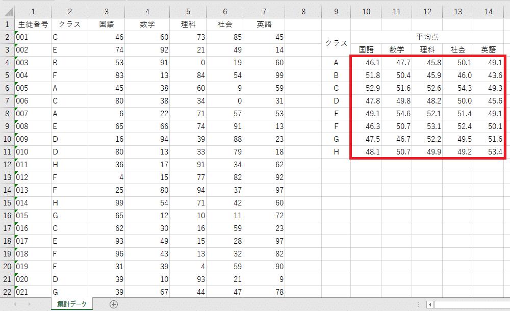 VBA実行結果(クラス別教科別に平均点が集計される)