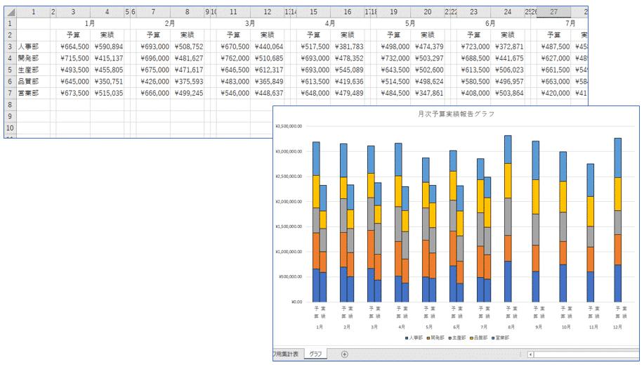 VBA実行後のグラフ用集計表(上)とグラフ(右)