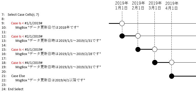 時分秒単位まで分岐条件で指定するサンプルコード