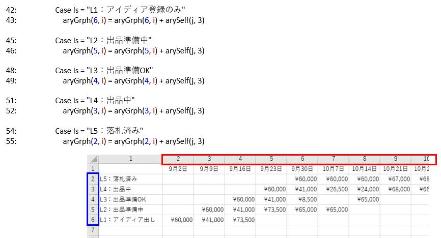 各分岐後の実行コードと集計先セルの書込み行と書込み列の関係