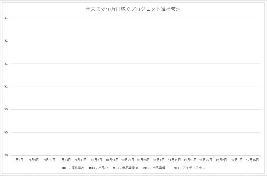 プロジェクト進捗管理棒グラフが表示される