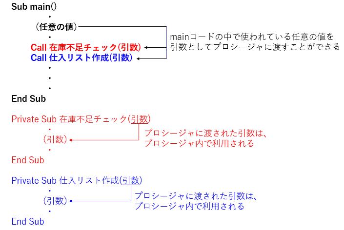 プロシージャに引数を渡すイメージ図