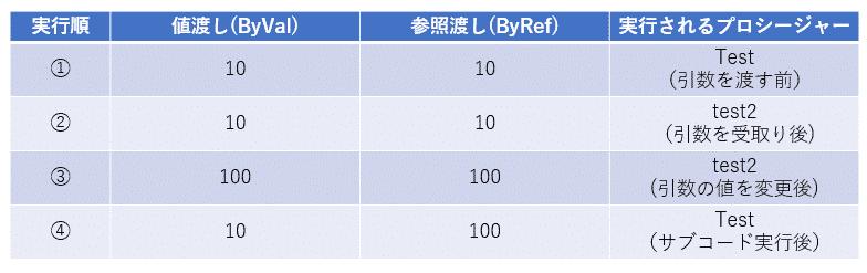引数の「値渡し」と「参照渡し」によるサンプルコード実行結果の違い