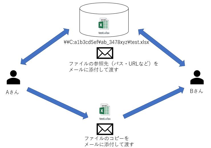 ファイルのコピーを添付する(値渡し)か参照先を添付する(参照渡し)