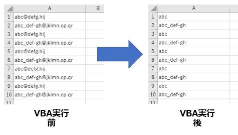 メールアドレスからアカウント名取得するVBA実行前後比較