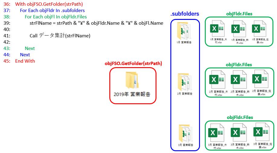 9つの集計元ファイルを処理するVBAコードと処理イメージ図