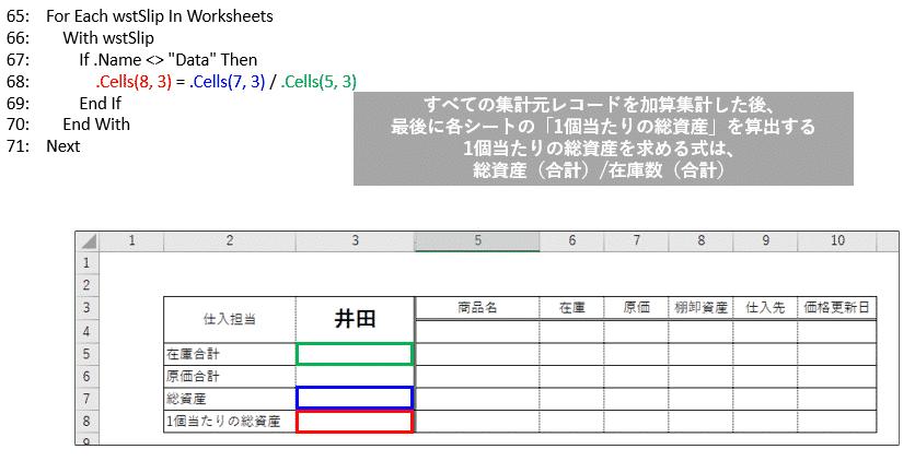 「1個当たりの総資産」を算出するアルゴリズム