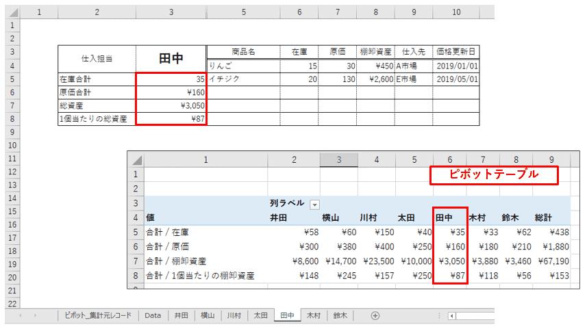 仕入担当「田中」の加算集計エリア確認