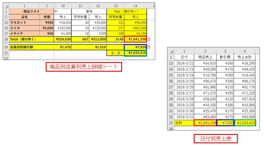 2つのクロス集計表のVBA実行結果を比較