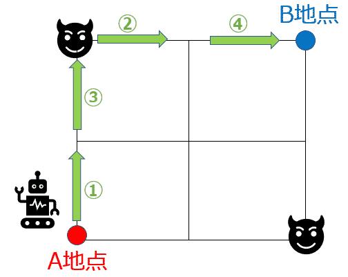 VBAコードの記述を間違えた場合のロボットの動き