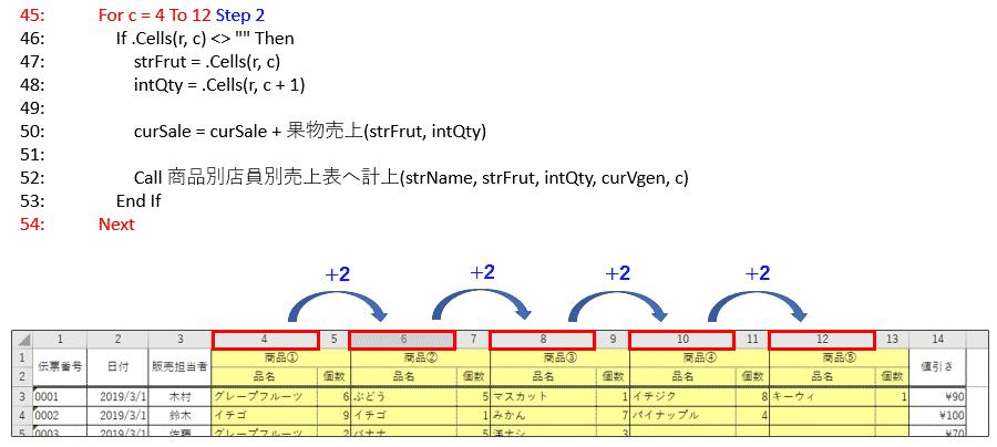 VBAコード45~54行目のFor ~ Next文による商品①~商品⑤までの「品名」と「個数」に対する処理