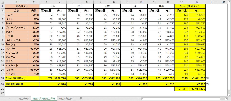 VBA実行後の店員別商品別の販売数量と売上集計結果