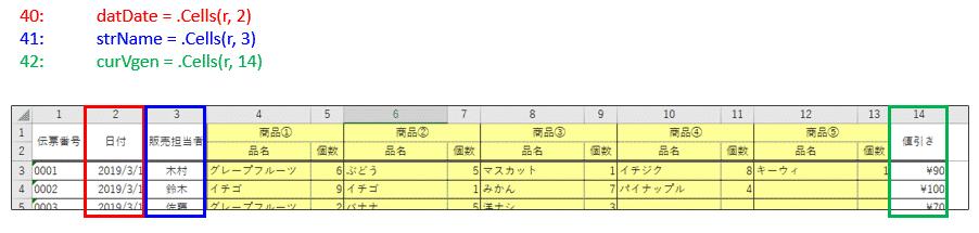 処理中レコード行 r の「日付」、「販売担当者」、「値引き」を各変数に代入