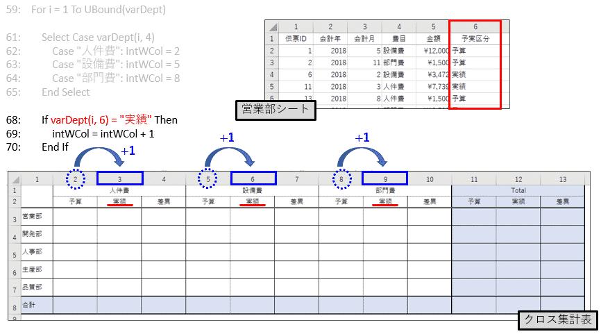 部署会計レコードの予実区分が「実績」の場合、クロス集計表への書込み行番号をさらに+1