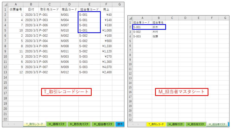 鈴木担当者の担当者コードを確認
