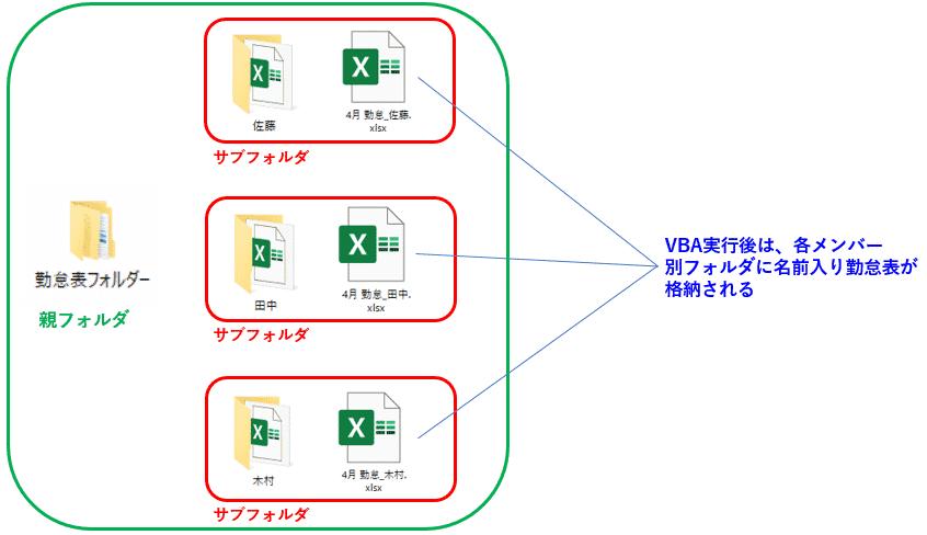 VBA実行後のメンバー別フォルダに、それぞれの勤怠表(Excelファイル)が自動配布された